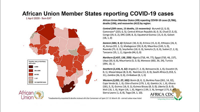 Fuente: http://www.africacdc.org/covid-19-and-resources