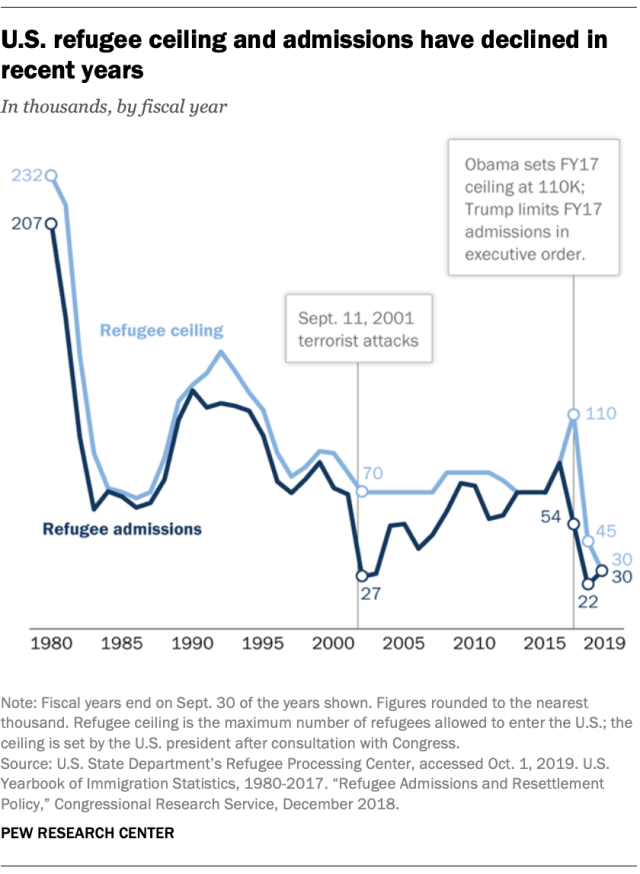 Atalayar_Refugees_US-refugee-ceiling-admissions-declined-recent-years